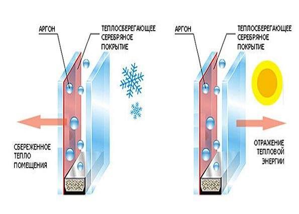 график работы энергосберегающих стекол