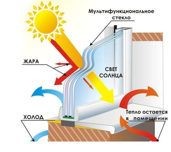 график работы энергосберегающих стекол2